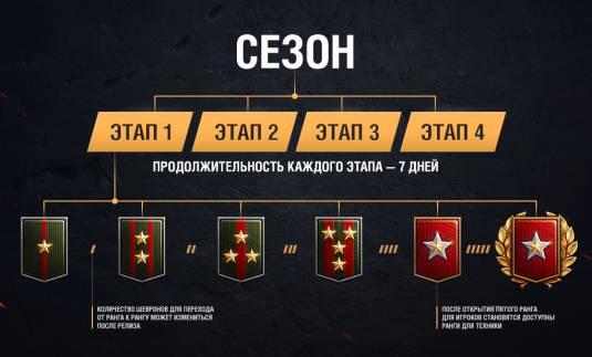 World of Tanks - Супертест обновления 9.19