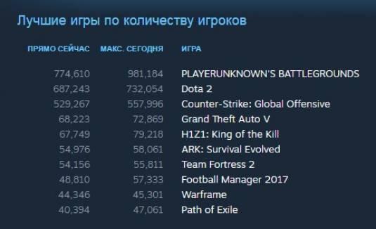 10 миллионов проданных копий PLAYERUNKNOWN'S BATTLEGROUNDS