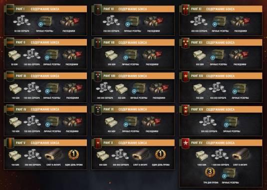 World of Tanks - Кровь и пот в походе за бонами