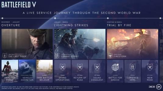 Состоялся международный релиз Battlefield V
