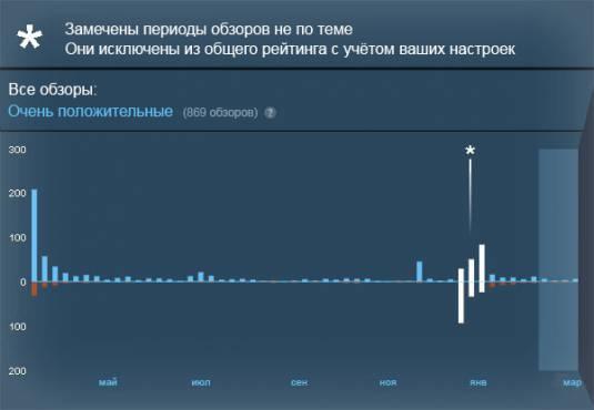 Обновлённая система отзывов в Стим: противодействие сливу рейтинга игры